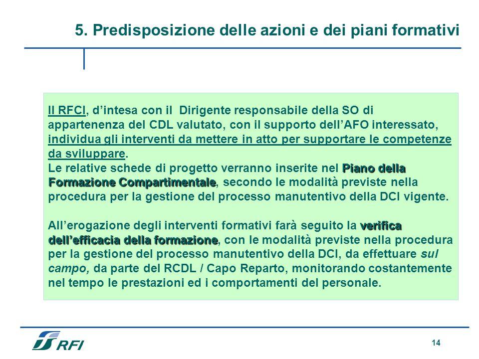 14 5.Predisposizione delle azioni e dei piani formativi Il RFCI, dintesa con il Dirigente responsabile della SO di appartenenza del CDL valutato, con