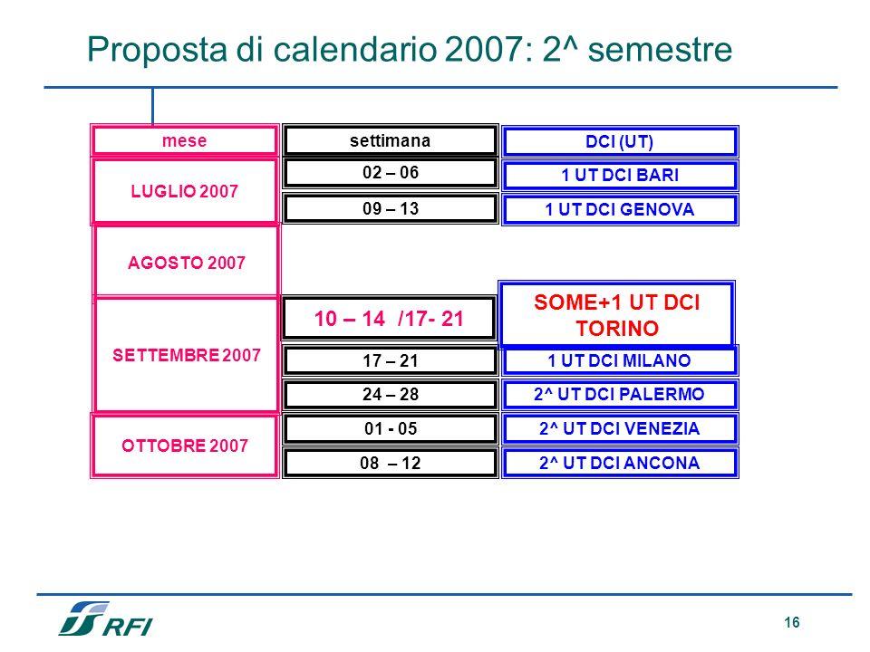 16 Proposta di calendario 2007: 2^ semestre 02 – 06 LUGLIO 2007 settimanamese DCI (UT) 09 – 13 AGOSTO 2007 10 – 14 /17- 21 1 UT DCI BARI SETTEMBRE 200