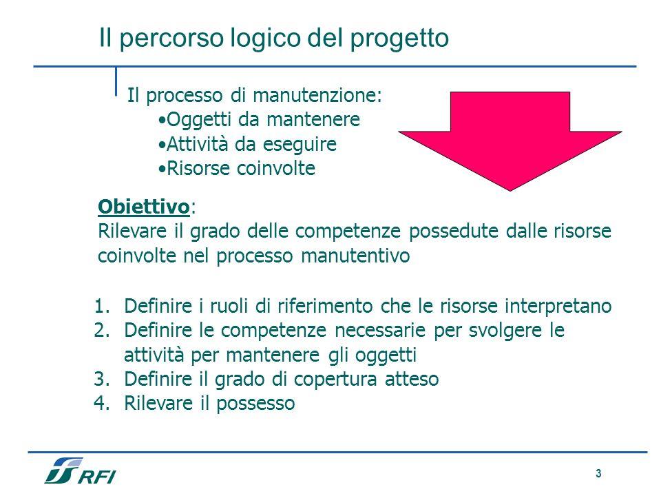 3 Il processo di manutenzione: Oggetti da mantenere Attività da eseguire Risorse coinvolte Obiettivo: Rilevare il grado delle competenze possedute dal