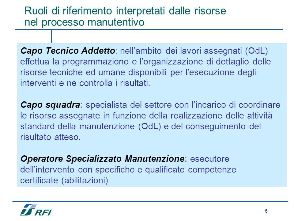 5 Descrizioni dei ruoli Capo Tecnico Addetto: nellambito dei lavori assegnati (OdL) effettua la programmazione e lorganizzazione di dettaglio delle ri