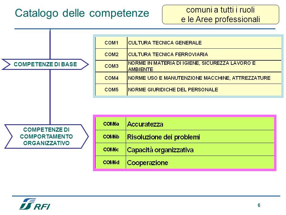 6 Catalogo delle competenze COMPETENZE DI BASE COMPETENZE DI COMPORTAMENTO ORGANIZZATIVO comuni a tutti i ruoli e le Aree professionali
