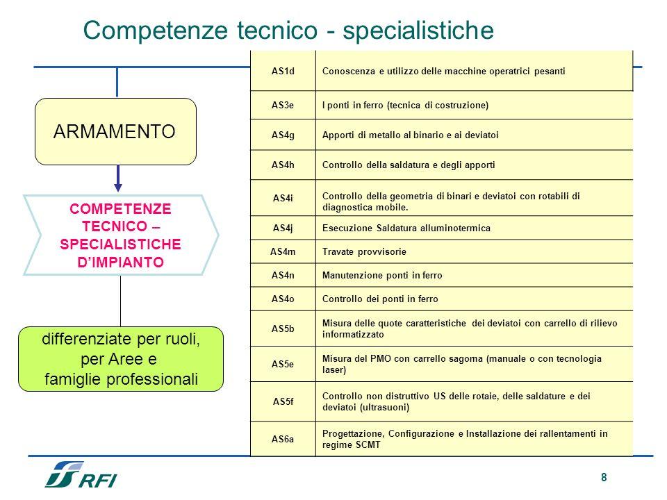 9 COMPETENZE TECNICO - SPECIALISTICHE differenziate per ruoli, per Aree e famiglie professionali IMPIANTI SEGNALAMENTO Competenze tecnico-specialistiche