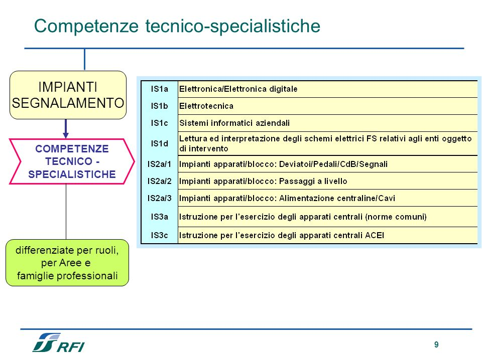 9 COMPETENZE TECNICO - SPECIALISTICHE differenziate per ruoli, per Aree e famiglie professionali IMPIANTI SEGNALAMENTO Competenze tecnico-specialistic