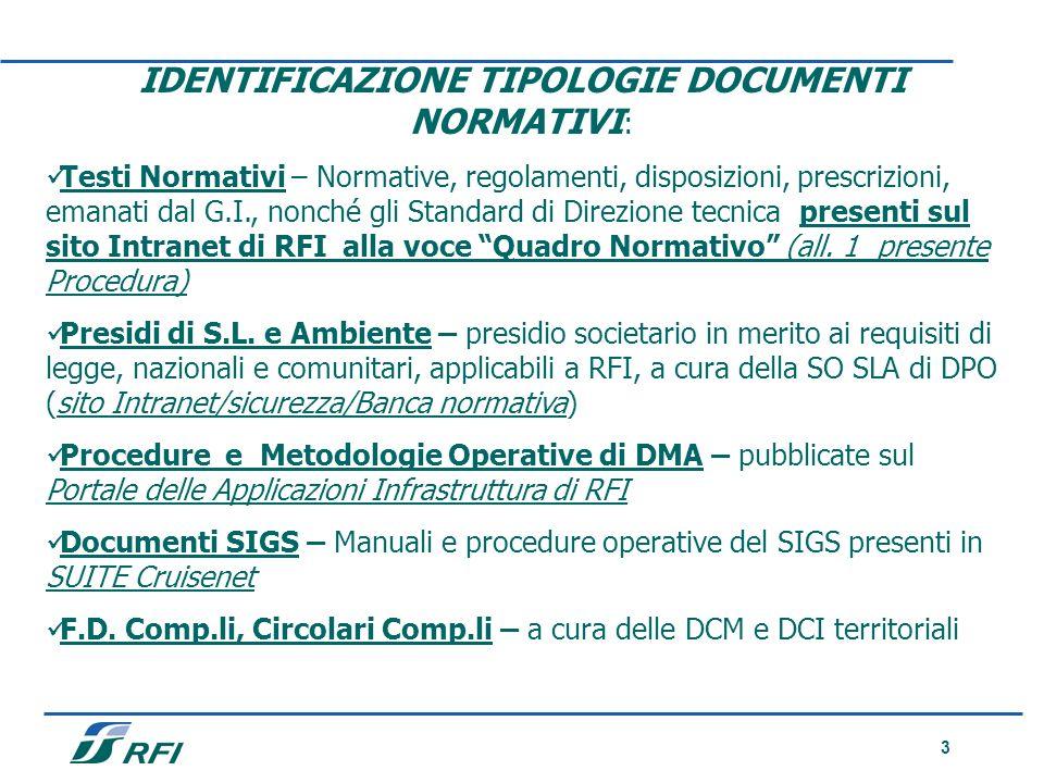 3 IDENTIFICAZIONE TIPOLOGIE DOCUMENTI NORMATIVI : Testi Normativi – Normative, regolamenti, disposizioni, prescrizioni, emanati dal G.I., nonché gli S