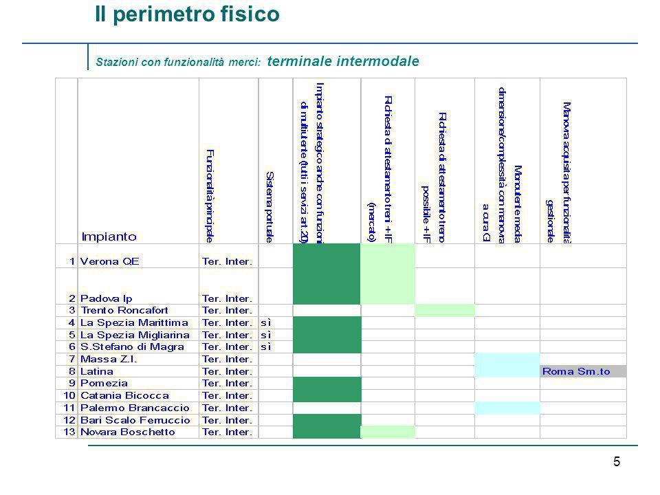 RFI /TRENITALIA 4 Tradotte merci con locomotive di manovra Si tratta di treni utilizzati per lo scambio di materiali merci tra impianti di località diverse e pertanto, come treni, soggetti al pagamento del pedaggio, per cui devono essere effettuate dalle IF.