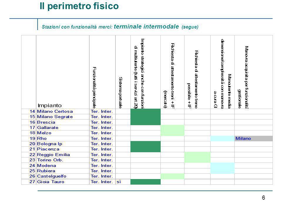RFI /TRENITALIA 5 Stazioni con funzionalità merci: terminale intermodale Il perimetro fisico