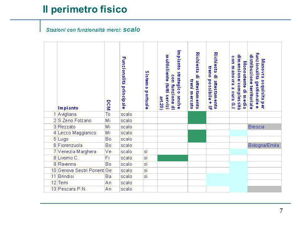 RFI /TRENITALIA 6 Stazioni con funzionalità merci: terminale intermodale (segue) Il perimetro fisico