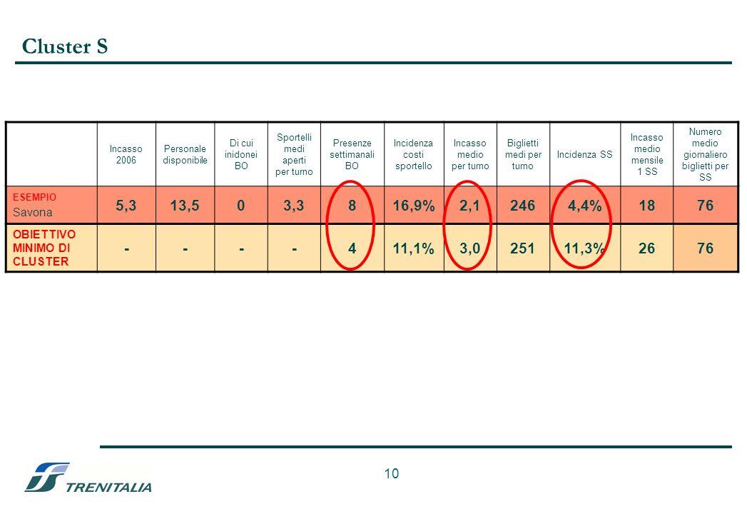 10 Cluster S Incasso 2006 Personale disponibile Di cui inidonei BO Sportelli medi aperti per turno Presenze settimanali BO Incidenza costi sportello Incasso medio per turno Biglietti medi per turno Incidenza SS Incasso medio mensile 1 SS Numero medio giornaliero biglietti per SS ESEMPIO Savona 5,313,503,3816,9%2,12464,4%1876 OBIETTIVO MINIMO DI CLUSTER ----411,1%3,025111,3%2676