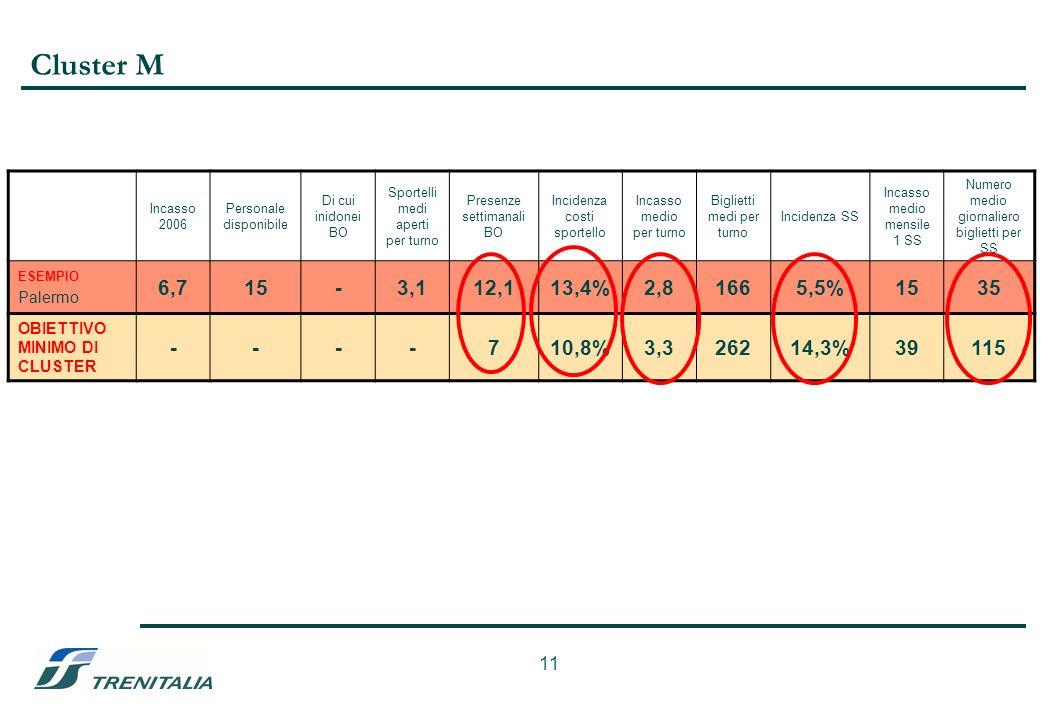 11 Cluster M Incasso 2006 Personale disponibile Di cui inidonei BO Sportelli medi aperti per turno Presenze settimanali BO Incidenza costi sportello Incasso medio per turno Biglietti medi per turno Incidenza SS Incasso medio mensile 1 SS Numero medio giornaliero biglietti per SS ESEMPIO Palermo 6,715-3,112,113,4%2,81665,5%1535 OBIETTIVO MINIMO DI CLUSTER ----710,8%3,326214,3%39115