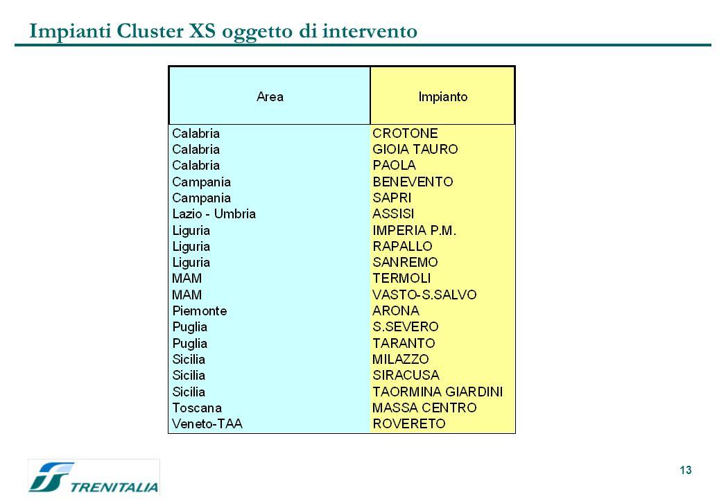 13 Impianti Cluster XS oggetto di intervento