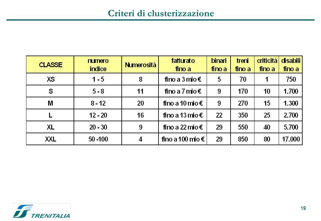 19 Criteri di clusterizzazione