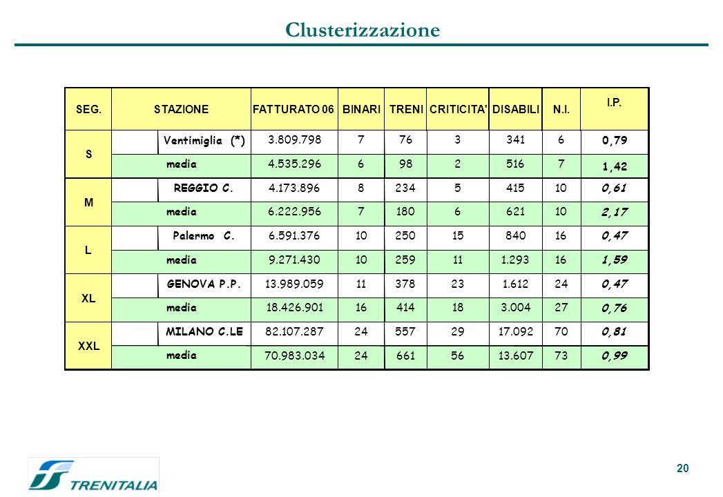 20 Obiettivo del cluster Clusterizzazione SEG.FATTURATO 06BINARITRENICRITICITA DISABILIN.I.