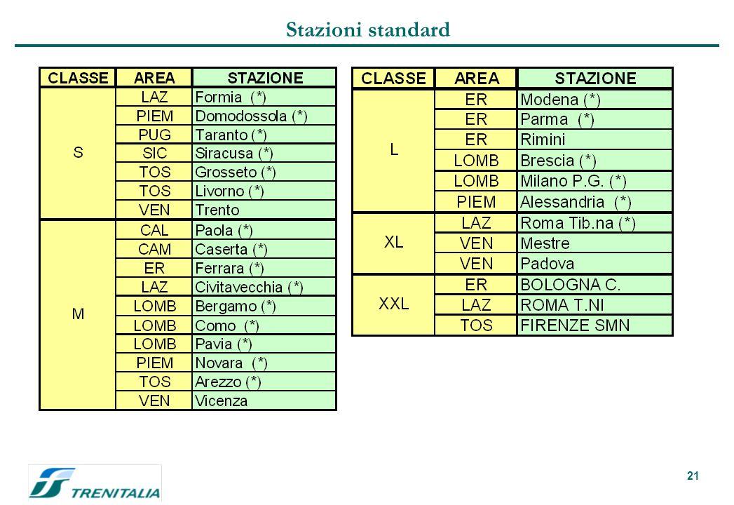21 Stazioni standard