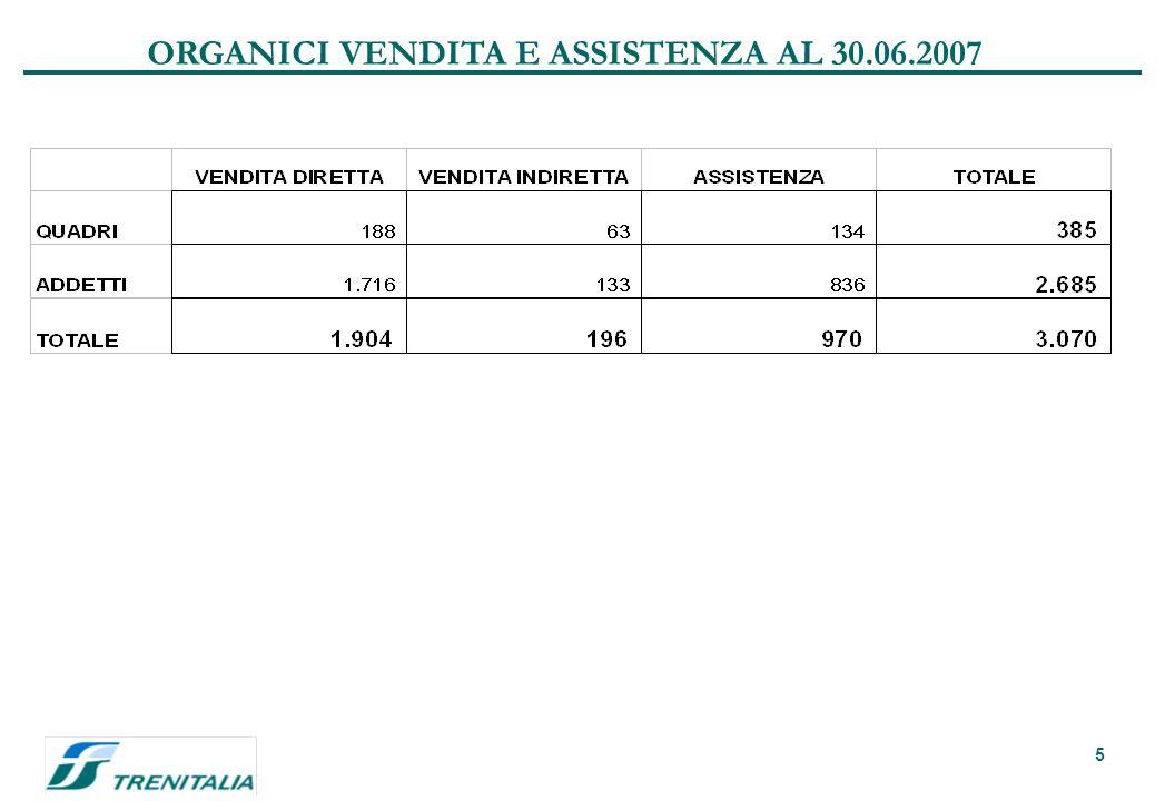 5 ORGANICI VENDITA E ASSISTENZA AL 30.06.2007