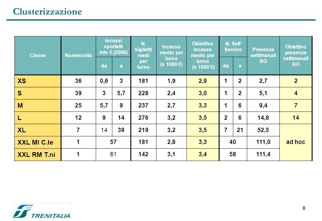 8 Clusterizzazione ClasseNumerosità Incassi sportelli mln (2006) N.