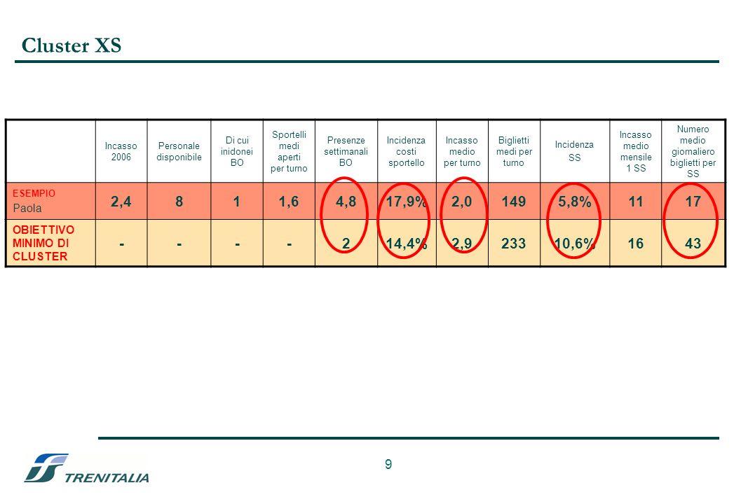 9 Cluster XS Incasso 2006 Personale disponibile Di cui inidonei BO Sportelli medi aperti per turno Presenze settimanali BO Incidenza costi sportello Incasso medio per turno Biglietti medi per turno Incidenza SS Incasso medio mensile 1 SS Numero medio giornaliero biglietti per SS ESEMPIO Paola 2,4811,64,817,9%2,01495,8%1117 OBIETTIVO MINIMO DI CLUSTER ----214,4%2,923310,6%1643
