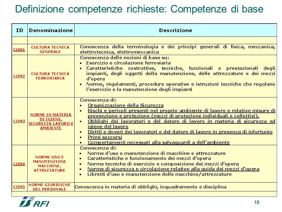 10 Definizione competenze richieste: Competenze di base