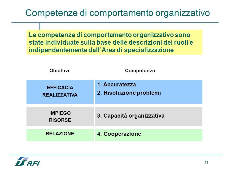 11 Le competenze di comportamento organizzativo sono state individuate sulla base delle descrizioni dei ruoli e indipendentemente dallArea di speciali