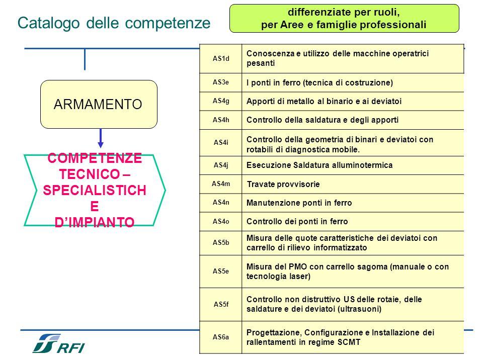 17 Catalogo delle competenze ARMAMENTO differenziate per ruoli, per Aree e famiglie professionali COMPETENZE TECNICO – SPECIALISTICH E DIMPIANTO AS1d