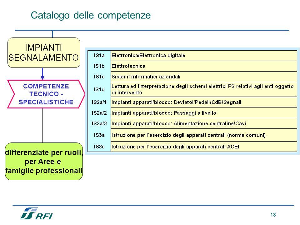 18 Catalogo delle competenze COMPETENZE TECNICO - SPECIALISTICHE differenziate per ruoli, per Aree e famiglie professionali IMPIANTI SEGNALAMENTO