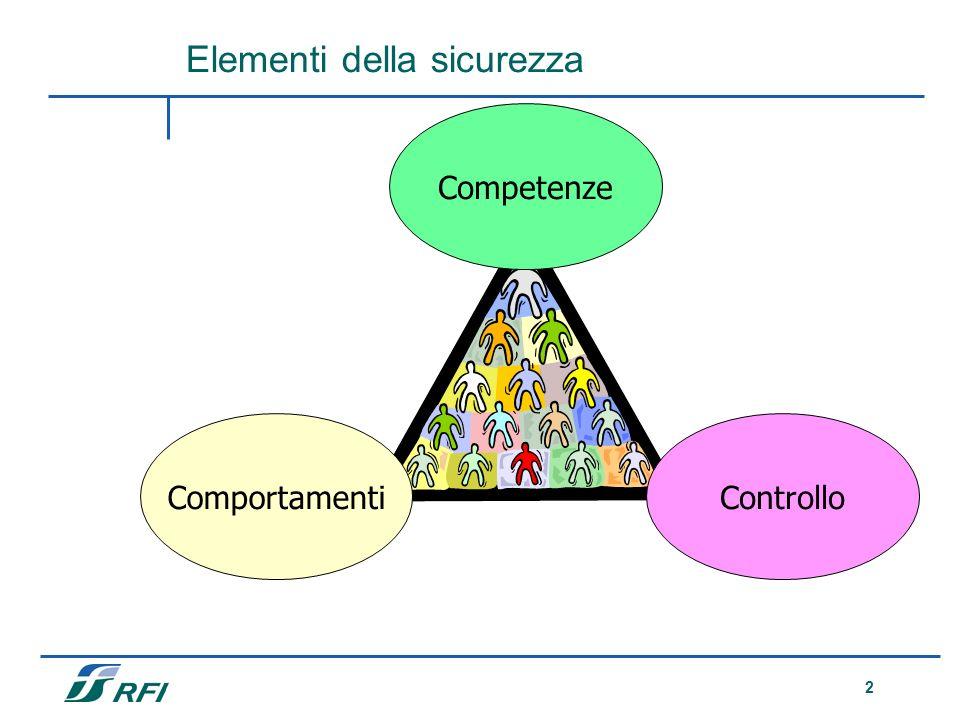 2 Elementi della sicurezza Comportamenti Competenze Controllo