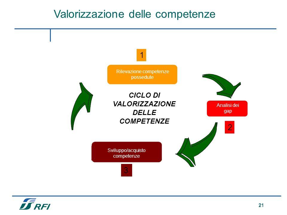 21 Valorizzazione delle competenze Analisi dei gap Rilevazione competenze possedute Sviluppo/acquisto competenze CICLO DI VALORIZZAZIONE DELLE COMPETE
