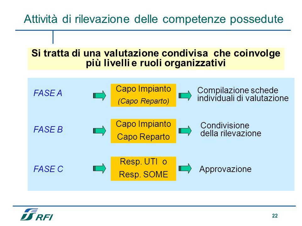 22 Attività di rilevazione delle competenze possedute Si tratta di una valutazione condivisa che coinvolge più livelli e ruoli organizzativi FASE A FA