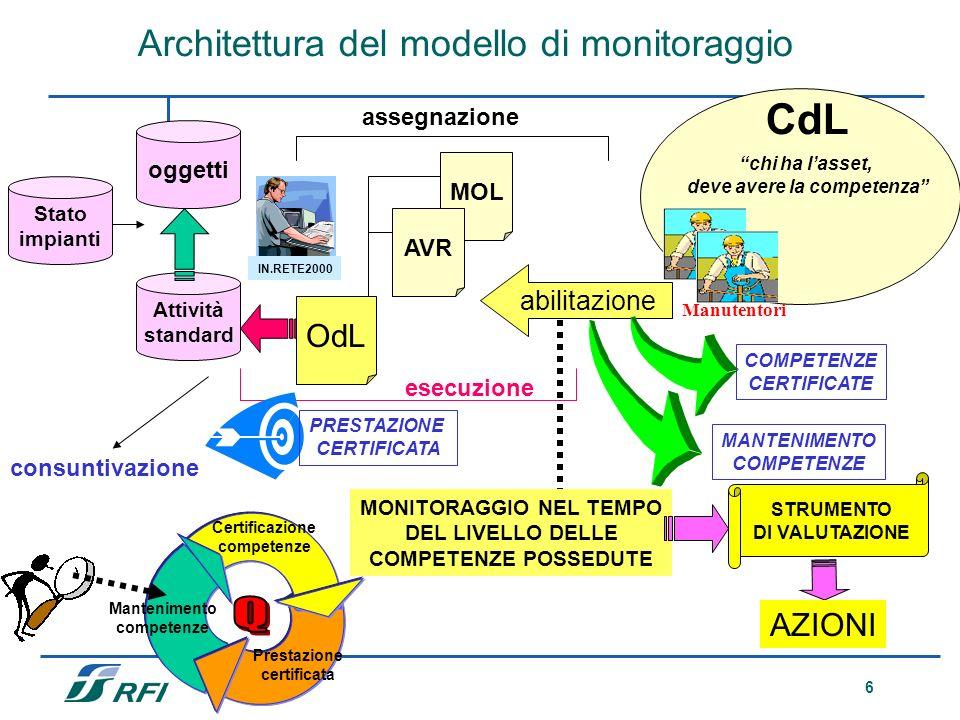 6 Architettura del modello di monitoraggio oggetti Attività standard Stato impianti assegnazione OdL MOL AVR esecuzione PRESTAZIONE CERTIFICATA Manute