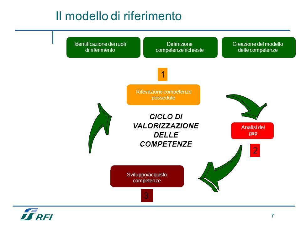 7 Analisi dei gap Definizione competenze richieste Rilevazione competenze possedute Sviluppo/acquisto competenze CICLO DI VALORIZZAZIONE DELLE COMPETE
