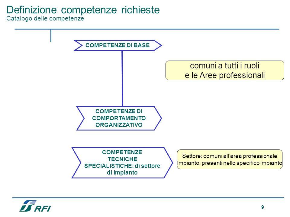 9 Definizione competenze richieste Catalogo delle competenze COMPETENZE DI BASE COMPETENZE DI COMPORTAMENTO ORGANIZZATIVO comuni a tutti i ruoli e le