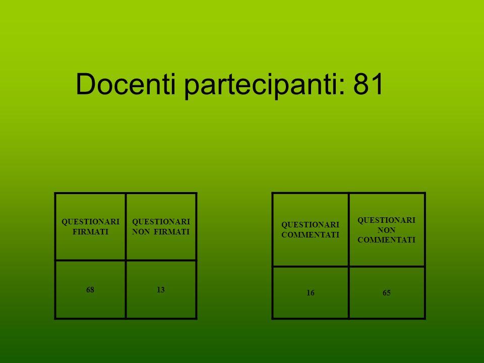 Docenti partecipanti: 81 QUESTIONARI FIRMATI QUESTIONARI NON FIRMATI 6813 QUESTIONARI COMMENTATI QUESTIONARI NON COMMENTATI 1665
