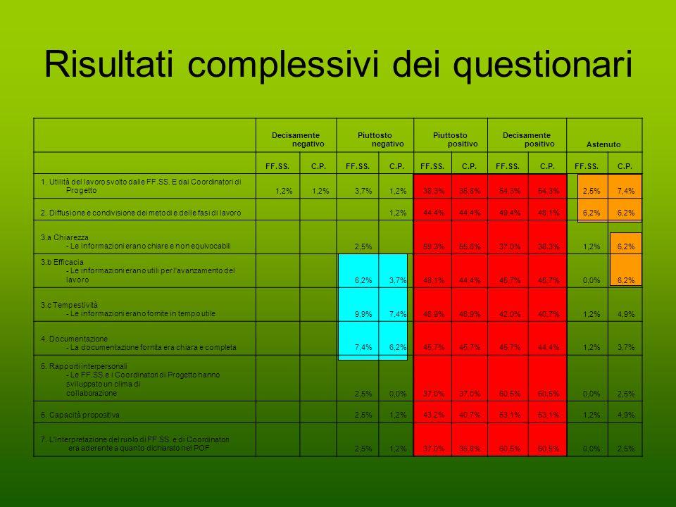Risultati complessivi dei questionari Decisamente negativo Piuttosto negativo Piuttosto positivo Decisamente positivoAstenuto FF.SS.C.P.FF.SS.C.P.FF.S