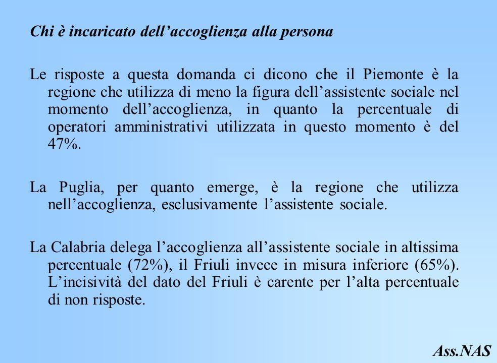 Chi è incaricato dellaccoglienza alla persona Le risposte a questa domanda ci dicono che il Piemonte è la regione che utilizza di meno la figura dellassistente sociale nel momento dellaccoglienza, in quanto la percentuale di operatori amministrativi utilizzata in questo momento è del 47%.