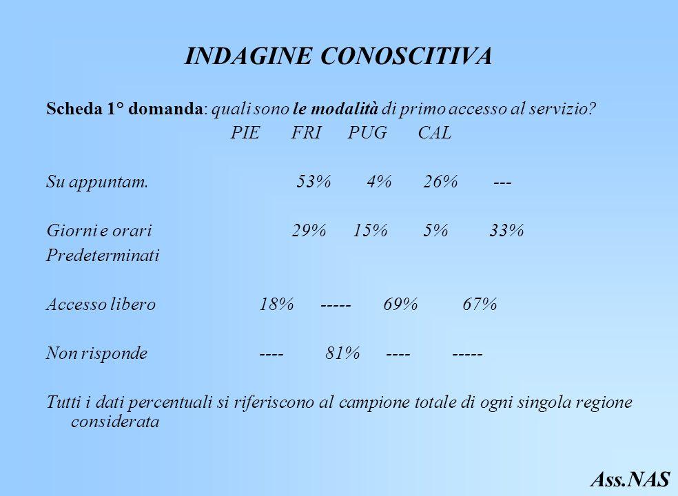 INDAGINE CONOSCITIVA Scheda 1° domanda: quali sono le modalità di primo accesso al servizio.
