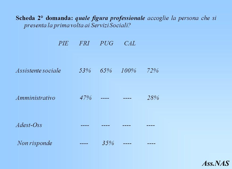 Scheda 2° domanda: quale figura professionale accoglie la persona che si presenta la prima volta ai Servizi Sociali.