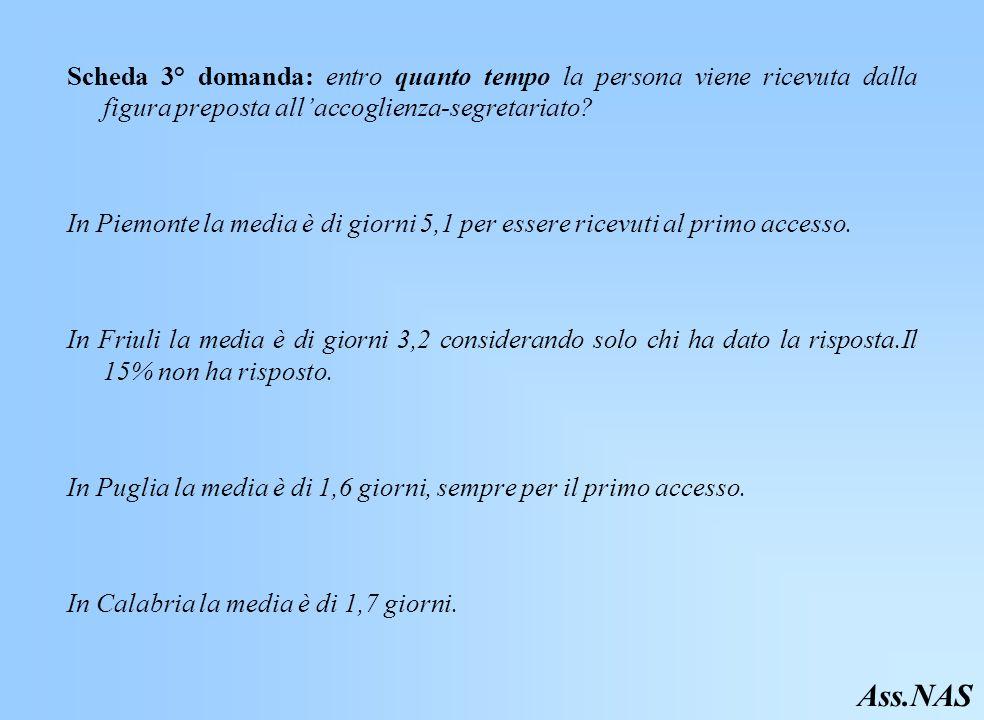 Scheda 3° domanda: entro quanto tempo la persona viene ricevuta dalla figura preposta allaccoglienza-segretariato.