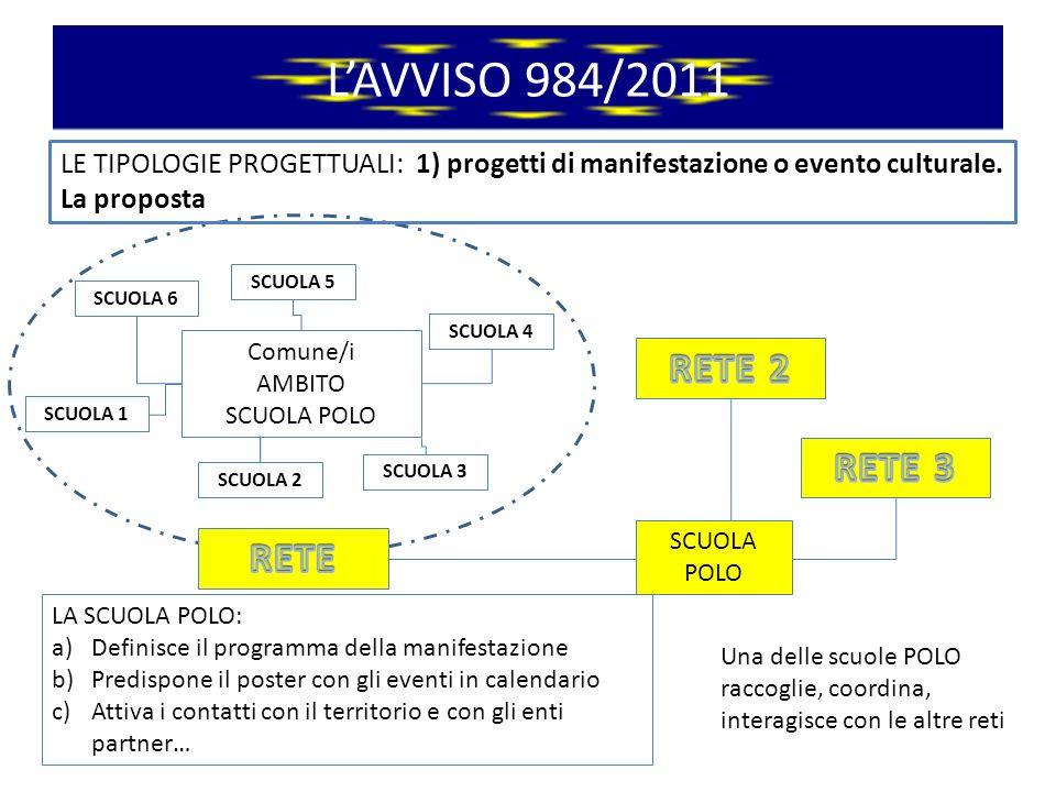 LAVVISO 984/2011 LE TIPOLOGIE PROGETTUALI: 1) progetti di manifestazione o evento culturale.
