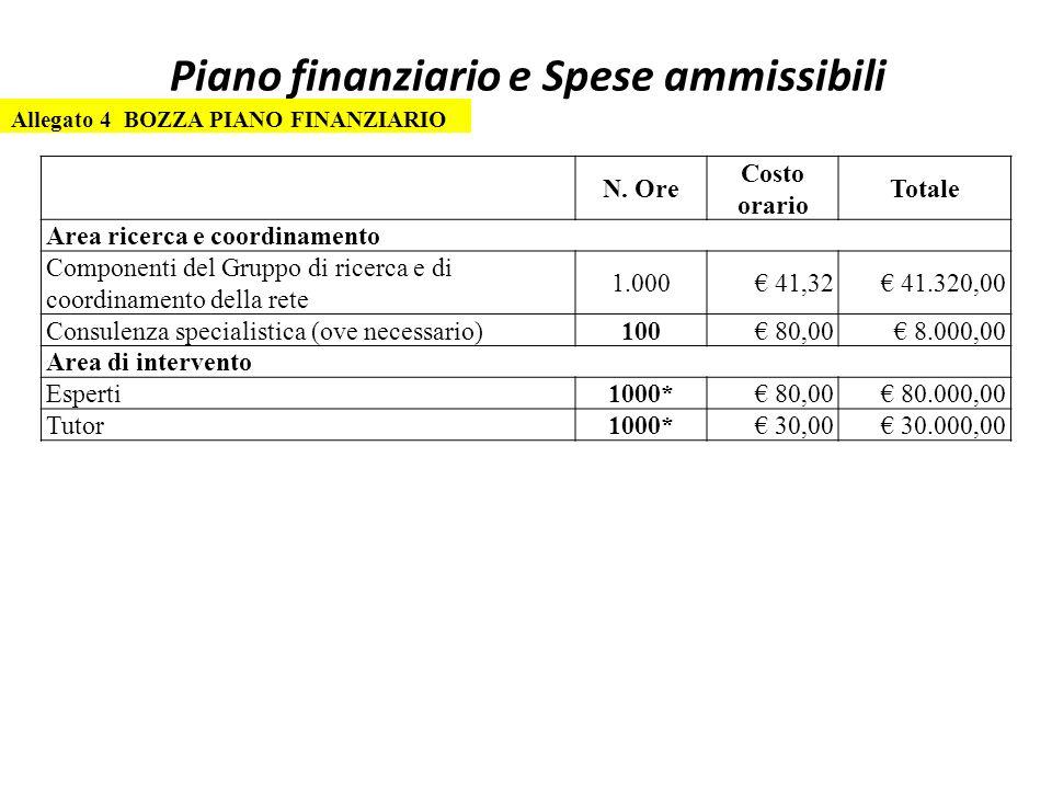 Piano finanziario e Spese ammissibili Allegato 4 BOZZA PIANO FINANZIARIO N.