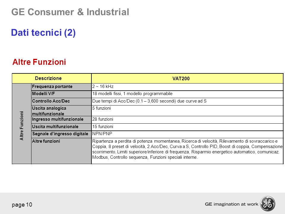 GE Consumer & Industrial page 10 VAT200 Frequenza portante2 ~ 16 kHz Modelli V/F18 modelli fissi, 1 modello programmabile Controllo Acc/DecDue tempi d