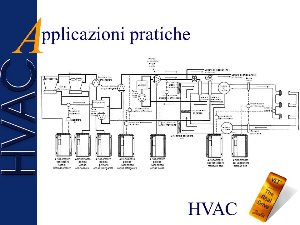 isposizione dei sensori D E Il rilevatore di fumo attiva le appropriate condizioni di funzionamento del ventilatore Il sistema di rilevazione incendi segnala al convertitore di frequenza di funzionare in modo predeterminato strazione Fumi Batteria di raffreddamento Batteria di riscaldamento Filtri Ventilatore di mandata reversibile Sistema rilevazione incendi Ventilatore di ripresa Locale
