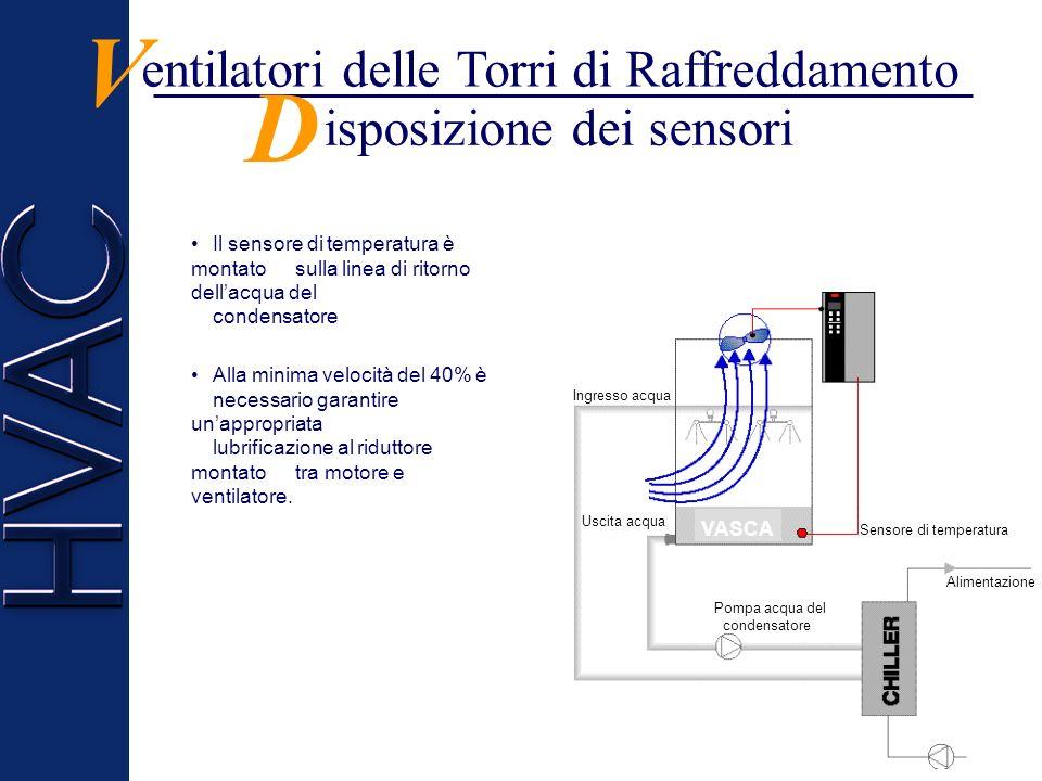 entilatori delle Torri di Raffreddamento V Le Torri di Raffreddamento sono usate congiuntamente con i refrigeratori dacqua. I ventilatori delle torri
