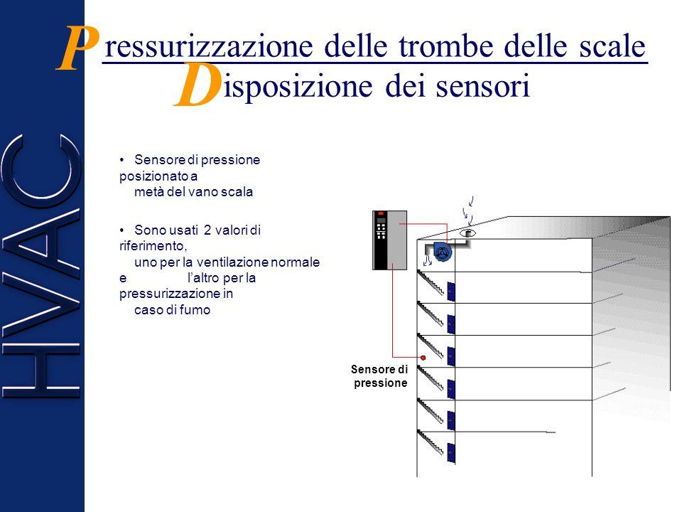 ressurizzazione delle trombe delle scale P Le trombe delle scale devono essere montate ad una pressione maggiore rispetto al resto delledificio per pr
