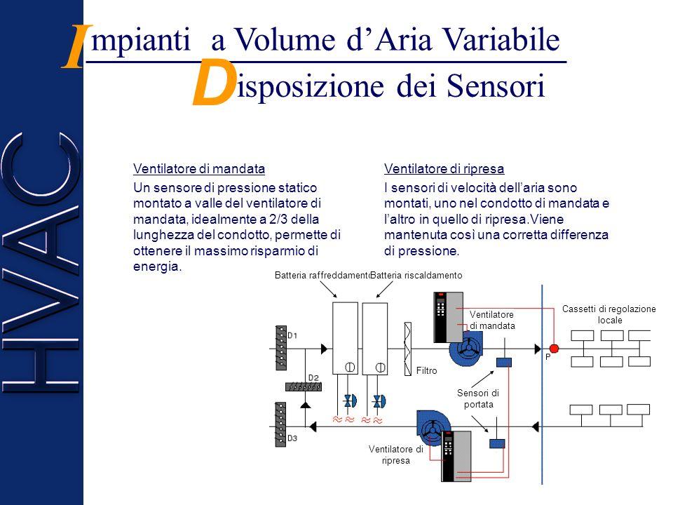 isposizione dei Sensori D mpianti a Volume dAria Variabile I Ventilatore di mandata Un sensore di pressione statico montato a valle del ventilatore di mandata, idealmente a 2/3 della lunghezza del condotto, permette di ottenere il massimo risparmio di energia.
