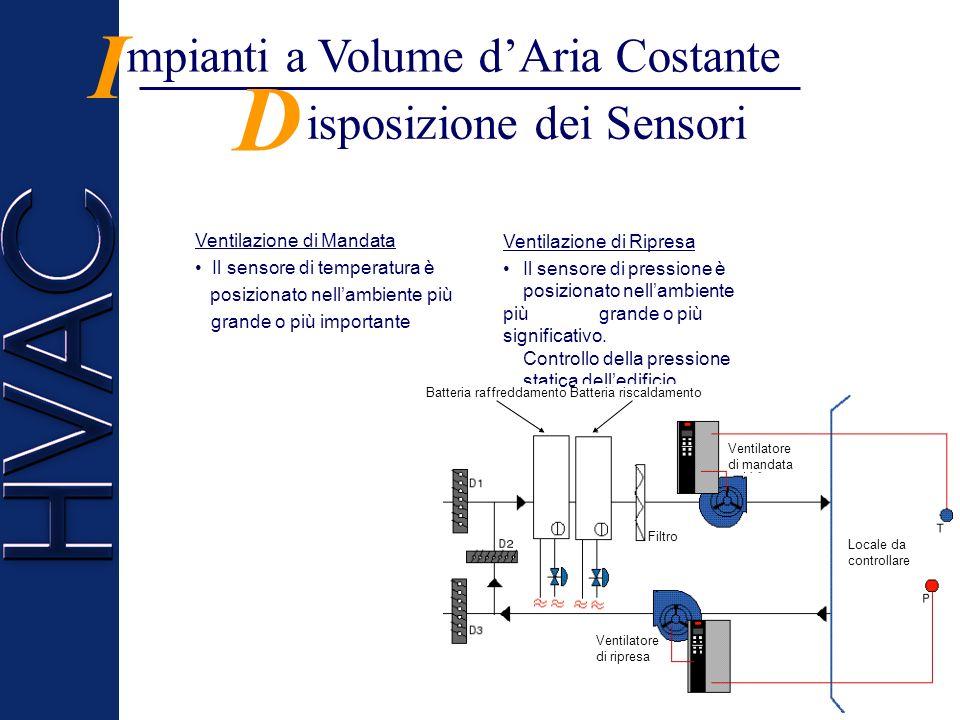 isposizione dei Sensori D mpianti a Volume dAria Costante I Ventilazione di Mandata Il sensore di temperatura è posizionato nellambiente più grande o più importante Ventilazione di Ripresa Il sensore di pressione è posizionato nellambiente più grande o più significativo.