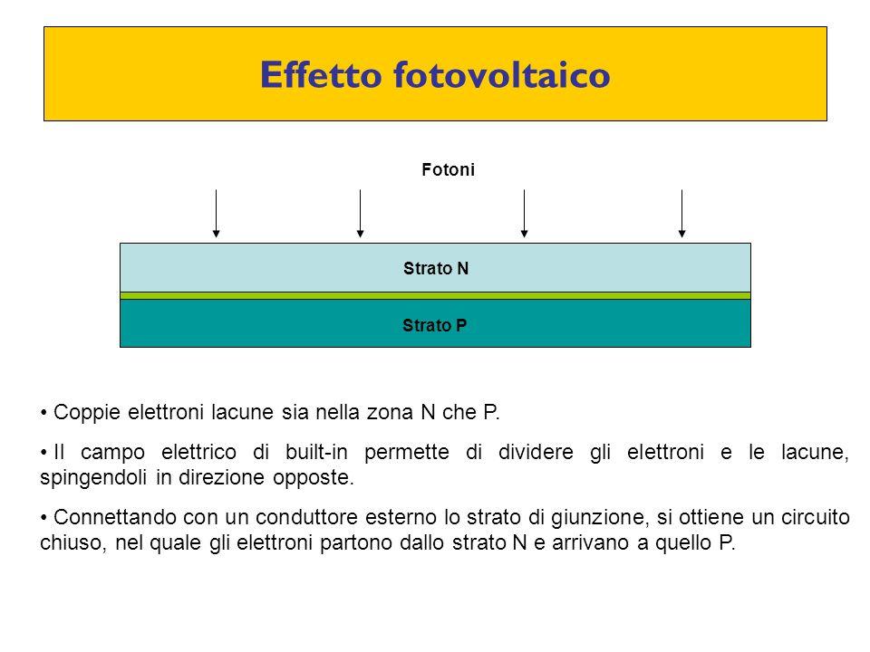 Effetto fotovoltaico Fotoni Coppie elettroni lacune sia nella zona N che P. Il campo elettrico di built-in permette di dividere gli elettroni e le lac