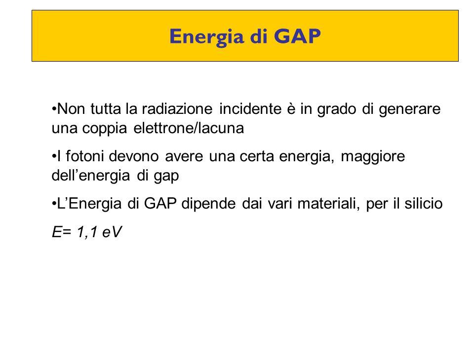 Energia di GAP Non tutta la radiazione incidente è in grado di generare una coppia elettrone/lacuna I fotoni devono avere una certa energia, maggiore