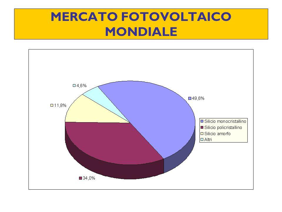 MERCATO FOTOVOLTAICO MONDIALE