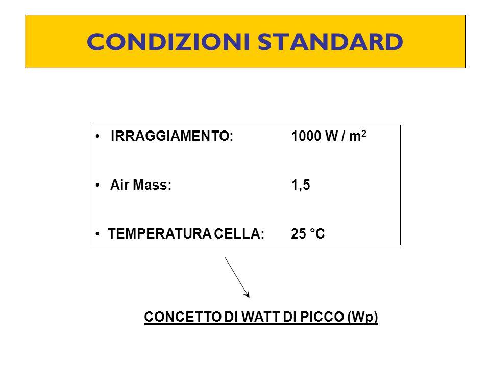CONDIZIONI STANDARD IRRAGGIAMENTO: 1000 W / m 2 Air Mass:1,5 TEMPERATURA CELLA:25 °C CONCETTO DI WATT DI PICCO (Wp)