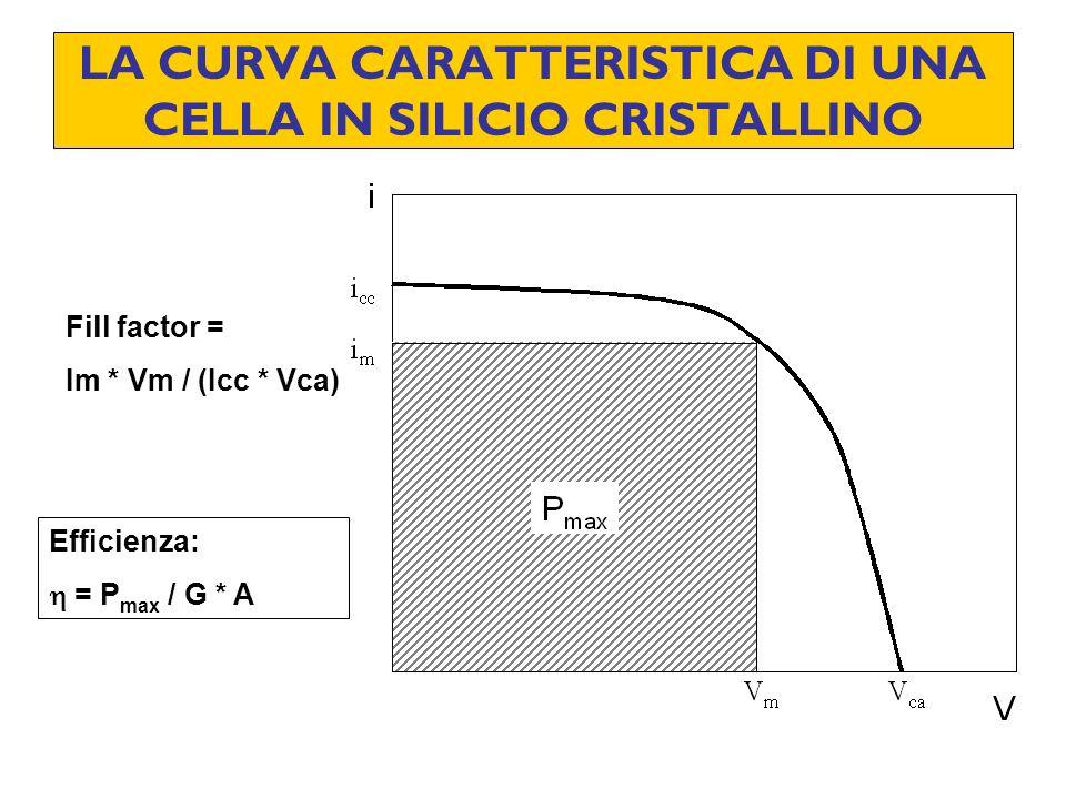 LA CURVA CARATTERISTICA DI UNA CELLA IN SILICIO CRISTALLINO Fill factor = Im * Vm / (Icc * Vca) Efficienza: = P max / G * A
