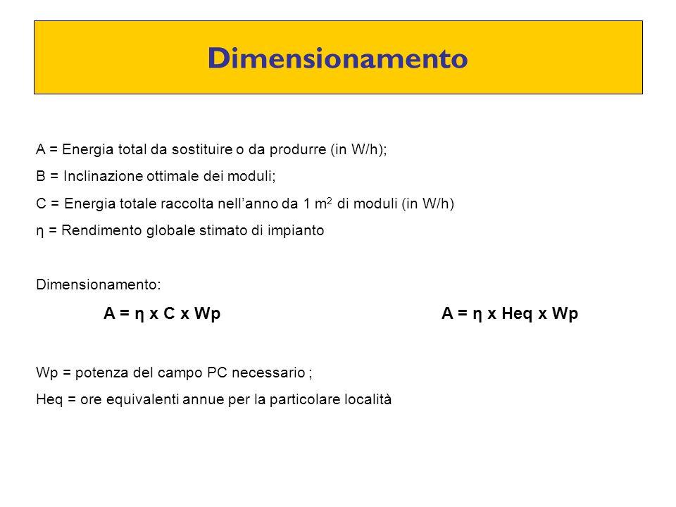 Dimensionamento A = Energia total da sostituire o da produrre (in W/h); B = Inclinazione ottimale dei moduli; C = Energia totale raccolta nellanno da